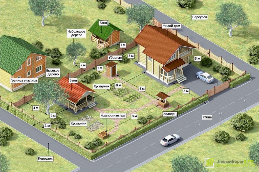 Расположение строений на садовых участках